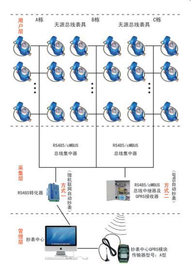 直读远传型(DN15~25)TSQZYC